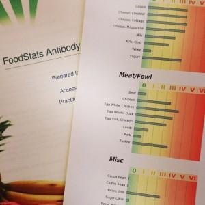 food sensitivity testing brighten east bay